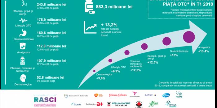 Vânzări De 883,3 Milioane De Lei și Creștere Cu 13,2% în Primul Trimestru Al Anului Pentru Segmentul De Piață OTC